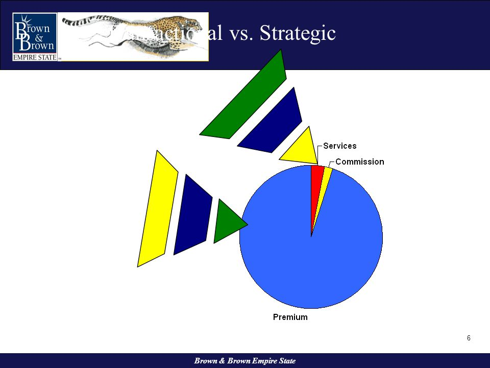 6 Transactional vs. Strategic Brown & Brown Empire State