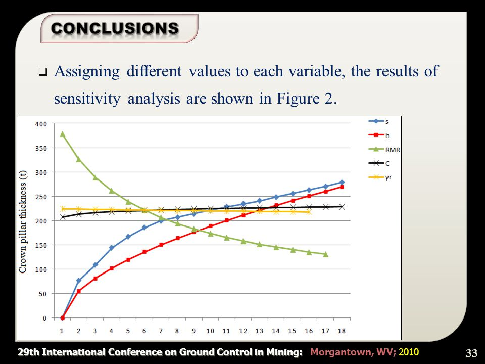 29th International Conference on Ground Control in Mining: 29th International Conference on Ground Control in Mining: Morgantown, WV; 2010  Assigning different values to each variable, the results of sensitivity analysis are shown in Figure 2.
