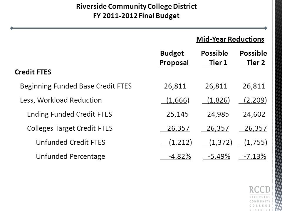 Mid-Year Reductions Budget Possible Possible Proposal Tier 1 Tier 2 Credit FTES Beginning Funded Base Credit FTES 26,811 26,811 26,811 Less, Workload Reduction (1,666) (1,826) (2,209) Ending Funded Credit FTES 25,145 24,985 24,602 Colleges Target Credit FTES 26,357 26,357 26,357 Unfunded Credit FTES (1,212) (1,372) (1,755) Unfunded Percentage -4.82% -5.49% -7.13% Riverside Community College District FY 2011-2012 Final Budget