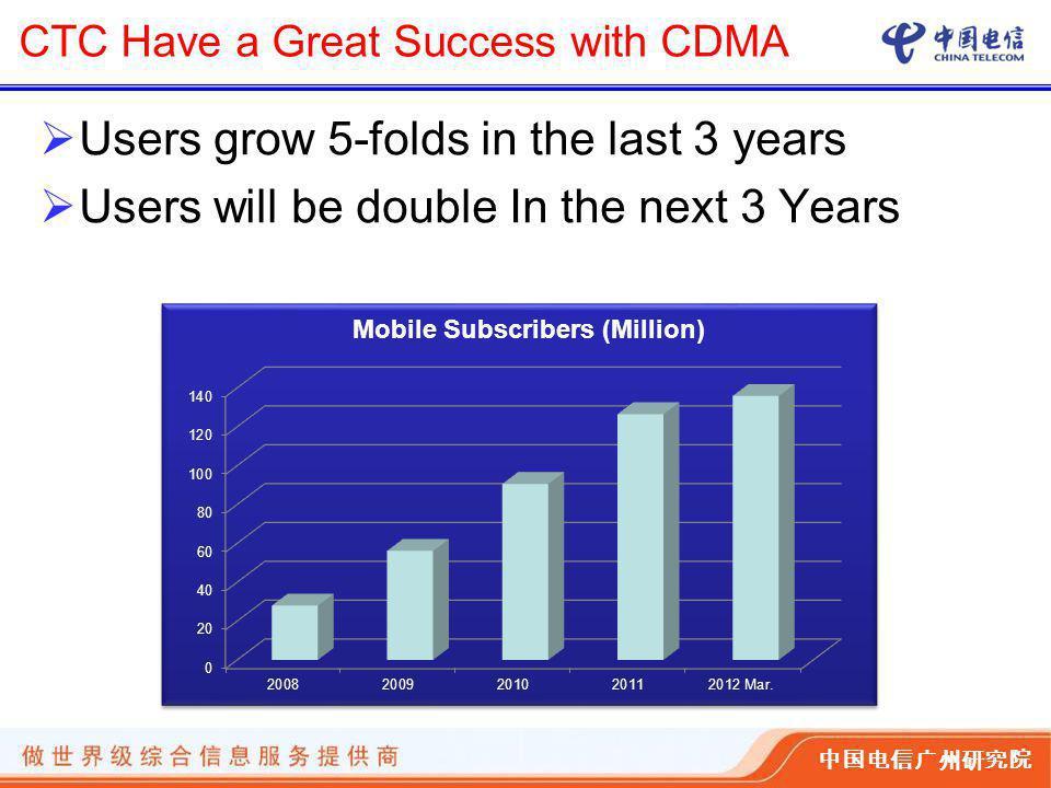 中国电信广州研究院 CTC Have a Great Success with CDMA  Users grow 5-folds in the last 3 years  Users will be double In the next 3 Years