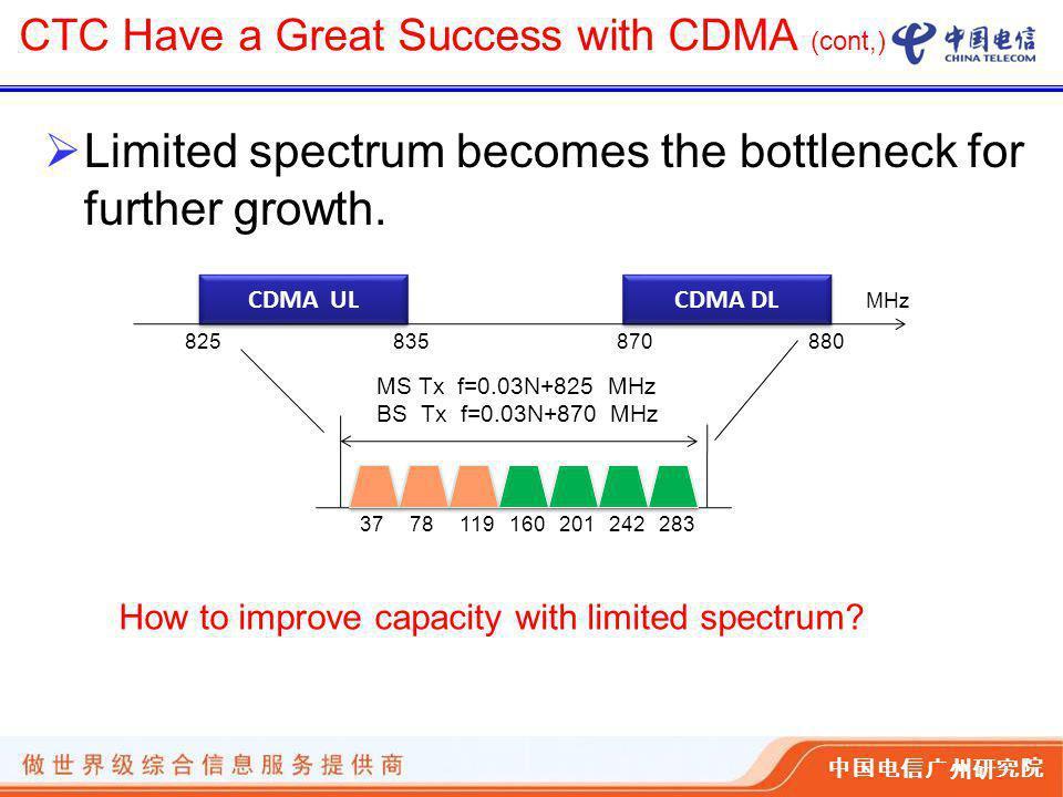 中国电信广州研究院  Limited spectrum becomes the bottleneck for further growth.
