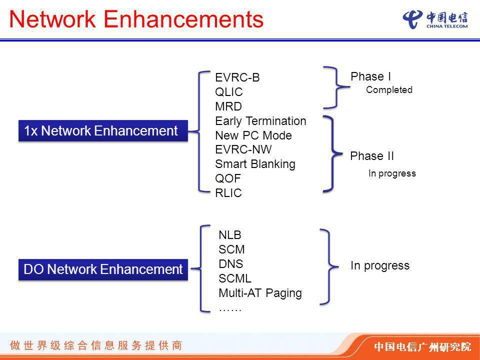 中国电信广州研究院 Network Enhancements 1x Network Enhancement EVRC-B QLIC MRD Early Termination New PC Mode EVRC-NW Smart Blanking QOF RLIC DO Network Enhancement NLB SCM DNS SCML Multi-AT Paging …… Phase I Phase II Completed In progress