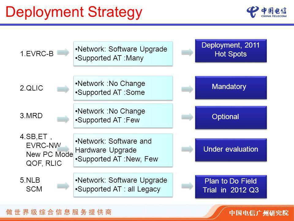 中国电信广州研究院 Deployment Strategy 1.EVRC-B Network: Software Upgrade Supported AT :Many Network: Software Upgrade Supported AT :Many 2.QLIC Network :No Change Supported AT :Some Network :No Change Supported AT :Some 3.MRD Network :No Change Supported AT :Few Network :No Change Supported AT :Few Network: Software and Hardware Upgrade Supported AT :New, Few Network: Software and Hardware Upgrade Supported AT :New, Few 5.NLB SCM Network: Software Upgrade Supported AT : all Legacy Network: Software Upgrade Supported AT : all Legacy Deployment, 2011 Hot Spots Mandatory Optional Plan to Do Field Trial in 2012 Q3 Under evaluation