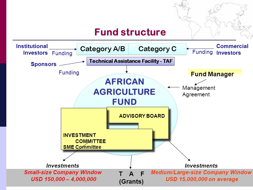 Fund structure Sponsors Funding Commercial Investors Funding AFRICAN AGRICULTURE FUND Category A/B Category C ADVISORY BOARD INVESTMENT COMMITTEE SME Committee T A F (Grants) Investments Small-size Company Window USD 150,000 – 4,000,000 Investments Medium/Large-size Company Window USD 15,000,000 on average Fund Manager Management Agreement Technical Assistance Facility - TAF Institutional Investors Funding