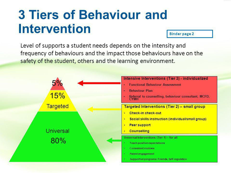 3 Tiers of Behaviour and Intervention Level of supports a student needs depends on the intensity and frequency of behaviours and the impact those behaviours have on the safety of the student, others and the learning environment.