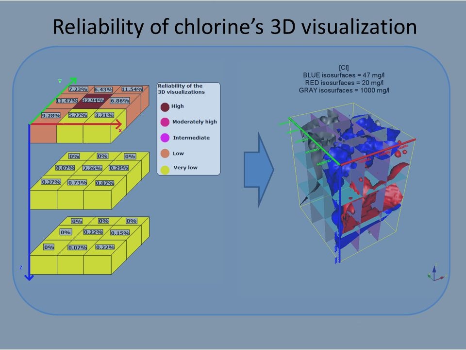 Reliability of chlorine's 3D visualization