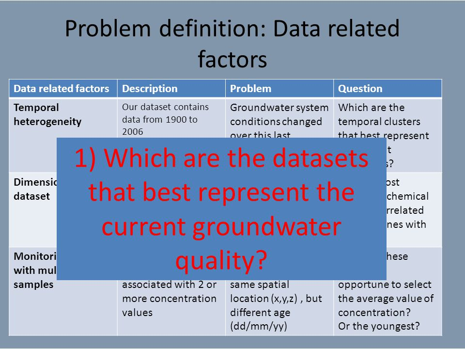 Problem definition: Data related factors Data related factorsDescriptionProblemQuestion Temporal heterogeneity Our dataset contains data from 1900 to 2006 Groundwater system conditions changed over this last century(biblio) Which are the temporal clusters that best represent the current conditions.