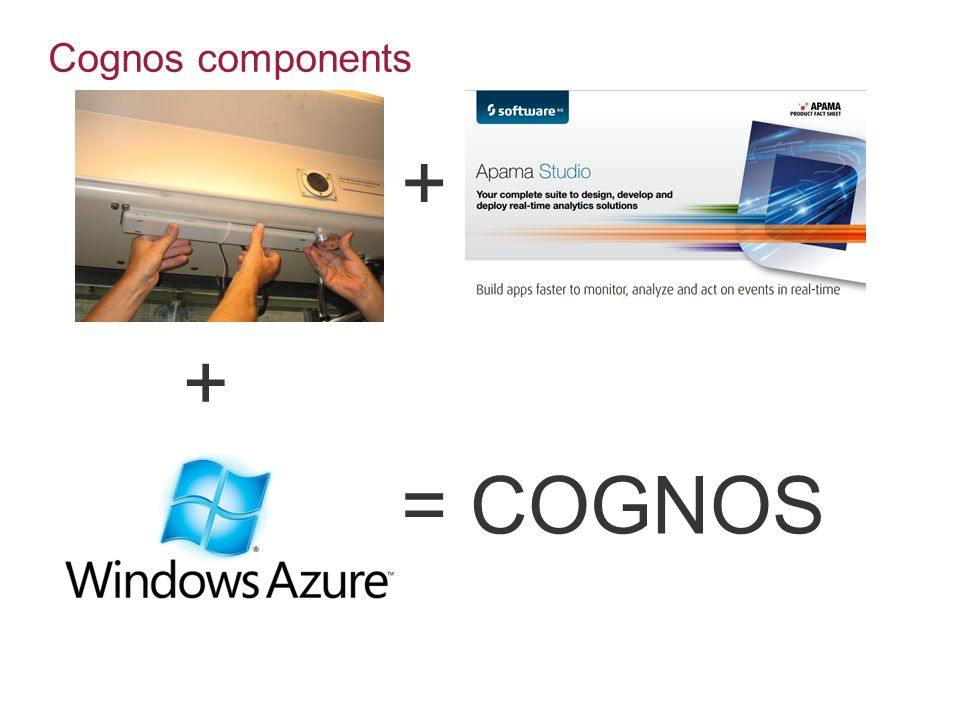 Cognos components + + = COGNOS