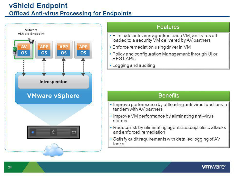 24 Confidential vShield Endpoint Offload Anti-virus Processing for Endpoints Benefits Improve performance by offloading anti-virus functions in tandem with AV partners Improve VM performance by eliminating anti-virus storms Reduce risk by eliminating agents susceptible to attacks and enforced remediation Satisfy audit requirements with detailed logging of AV tasks Features Eliminate anti-virus agents in each VM; anti-virus off- loaded to a security VM delivered by AV partners Enforce remediation using driver in VM Policy and configuration Management: through UI or REST APIs Logging and auditing