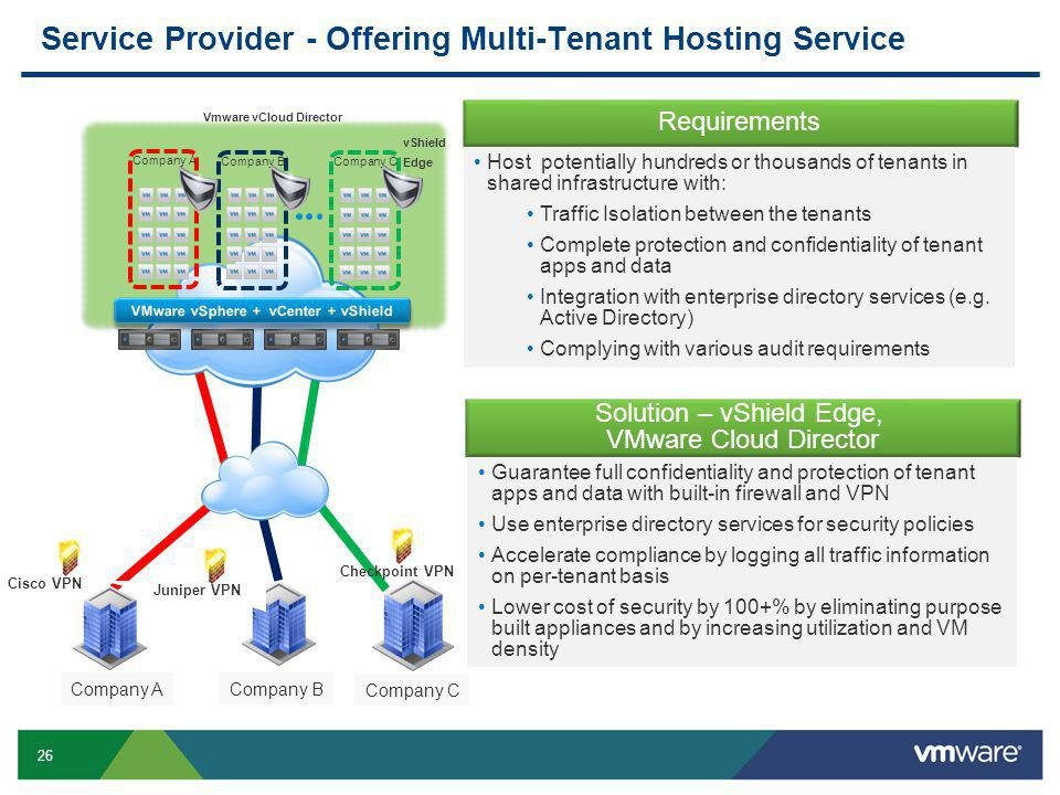 26 Confidential Service Provider - Offering Multi-Tenant Hosting Service Company A Company B Company A Company B Company C Solution – vShield Edge, VMware Cloud Director Guarantee full confidentiality and protection of tenant apps and data with built-in firewall and VPN Use enterprise directory services for security policies Accelerate compliance by logging all traffic information on per-tenant basis Lower cost of security by 100+% by eliminating purpose built appliances and by increasing utilization and VM density Requirements Host potentially hundreds or thousands of tenants in shared infrastructure with: Traffic Isolation between the tenants Complete protection and confidentiality of tenant apps and data Integration with enterprise directory services (e.g.