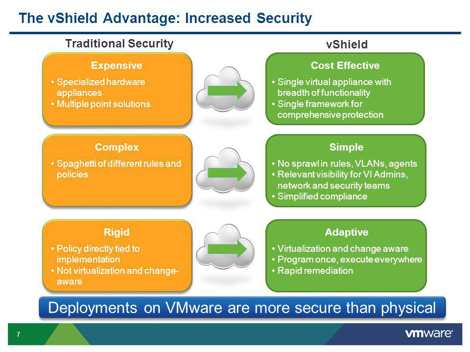 7 Confidential The vShield Advantage: Increased Security Traditional Security vShield Cost Effective Single virtual appliance with breadth of functionality Single framework for comprehensive protection Simple No sprawl in rules, VLANs, agents Relevant visibility for VI Admins, network and security teams Simplified compliance Adaptive Virtualization and change aware Program once, execute everywhere Rapid remediation Expensive Specialized hardware appliances Multiple point solutions Expensive Specialized hardware appliances Multiple point solutions Rigid Policy directly tied to implementation Not virtualization and change- aware Rigid Policy directly tied to implementation Not virtualization and change- aware Complex Spaghetti of different rules and policies Complex Spaghetti of different rules and policies Deployments on VMware are more secure than physical