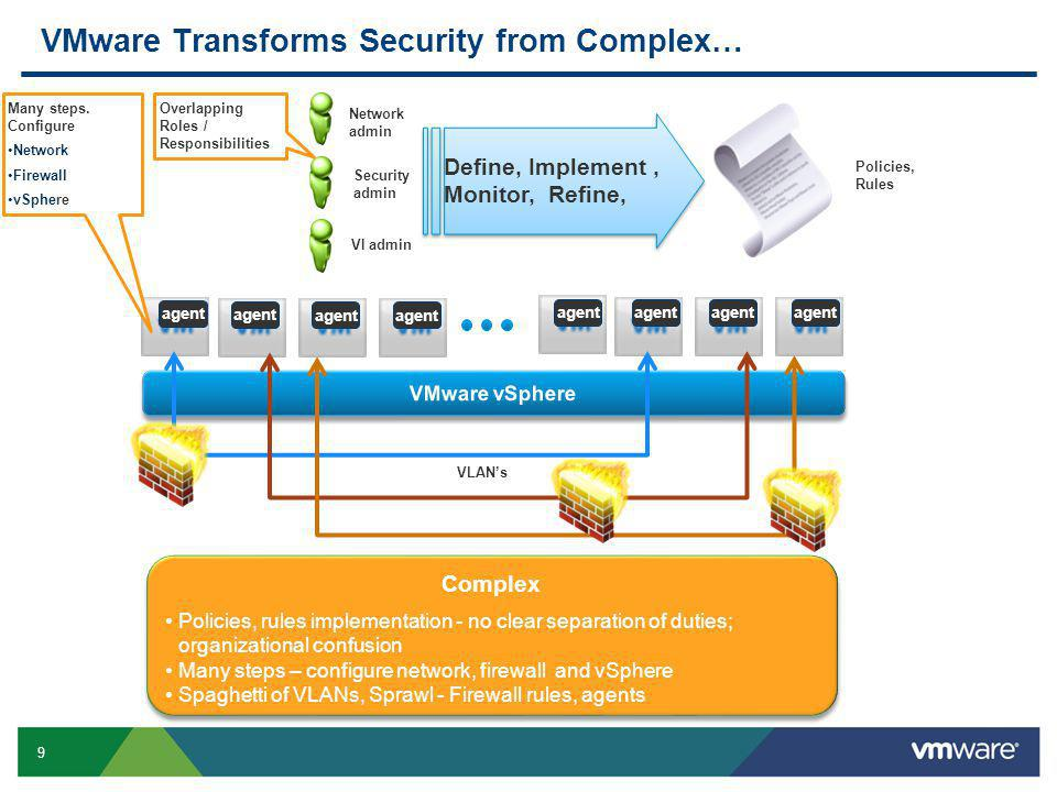 9 Confidential VMware Transforms Security from Complex… VLAN's agent Complex Policies, rules implementation - no clear separation of duties; organizational confusion Many steps – configure network, firewall and vSphere Spaghetti of VLANs, Sprawl - Firewall rules, agents Complex Policies, rules implementation - no clear separation of duties; organizational confusion Many steps – configure network, firewall and vSphere Spaghetti of VLANs, Sprawl - Firewall rules, agents Policies, Rules Network admin Security admin VI admin Overlapping Roles / Responsibilities Many steps.