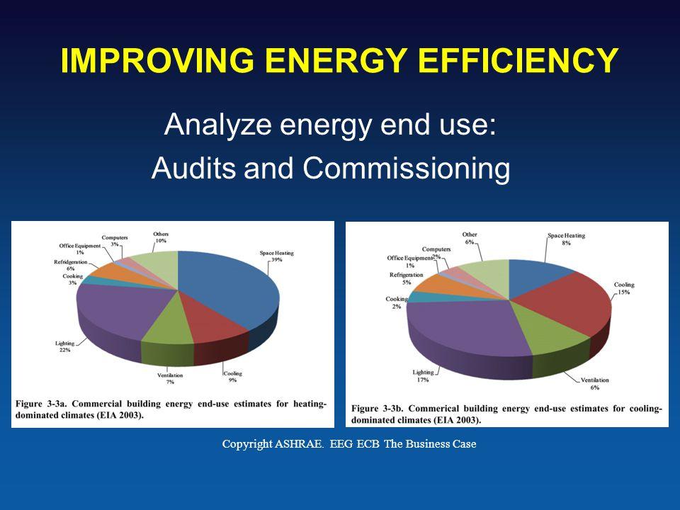 IMPROVING ENERGY EFFICIENCY Analyze energy end use: Audits and Commissioning Copyright ASHRAE.