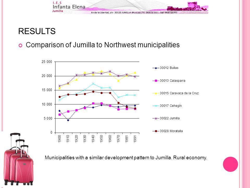RESULTS Comparison of Jumilla to Northwest municipalities Municipalities with a similar development pattern to Jumilla.