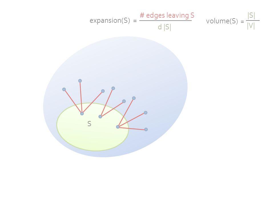 S expansion(S) = # edges leaving S d |S| volume(S ) = |S| |V|