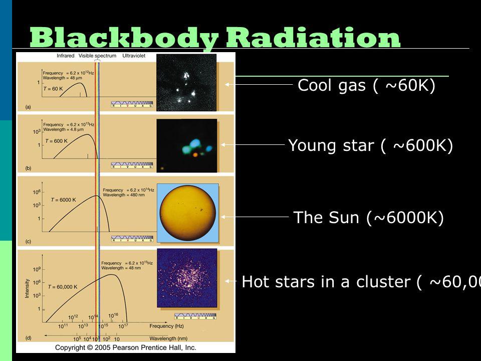 Blackbody Radiation Cool gas ( ~60K) Young star ( ~600K) The Sun (~6000K) Hot stars in a cluster ( ~60,000K)