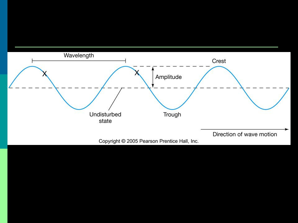 Wave Relationships  Notice from the definitions we can relate the properties of a wave to one another