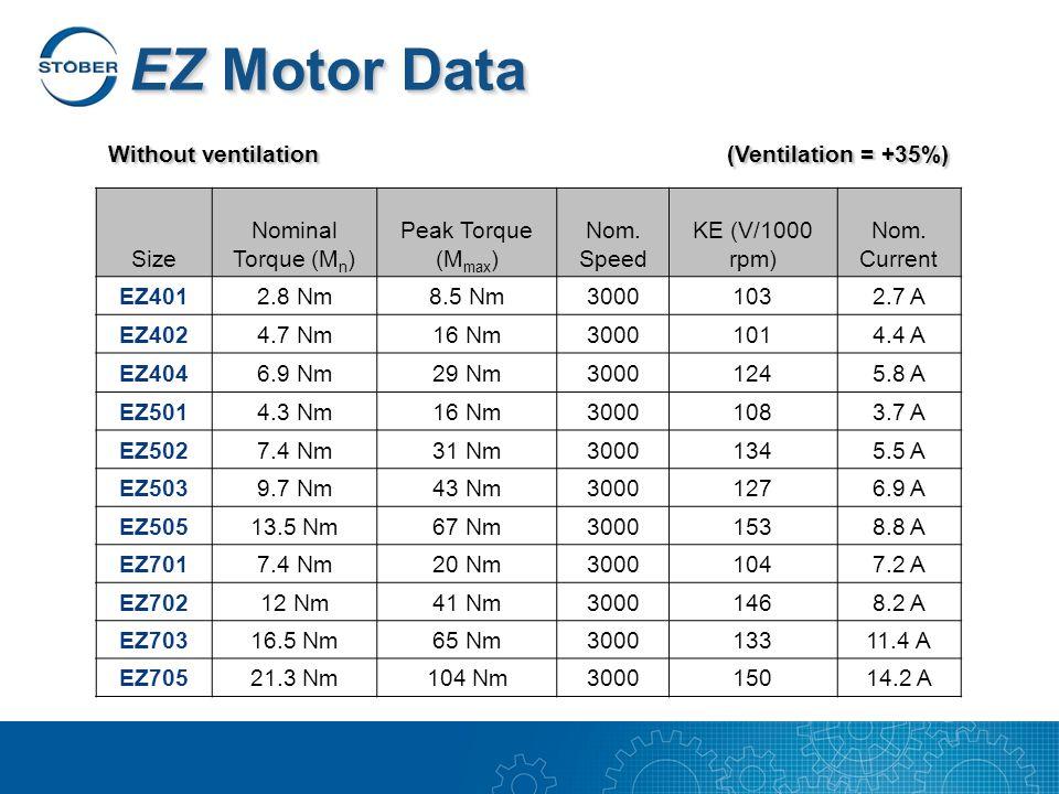 EZ Motor Data Size Nominal Torque (M n ) Peak Torque (M max ) Nom. Speed KE (V/1000 rpm) Nom. Current EZ4012.8 Nm8.5 Nm30001032.7 A EZ4024.7 Nm16 Nm30