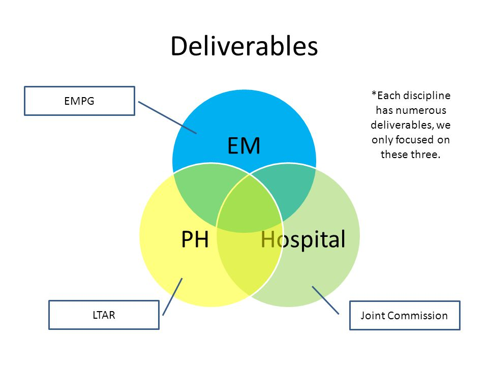 NIMSCAST ASPR requirement EM.01.01.01 The hospital engages in planning activities prior to developing its written Emergency Operations Plan.