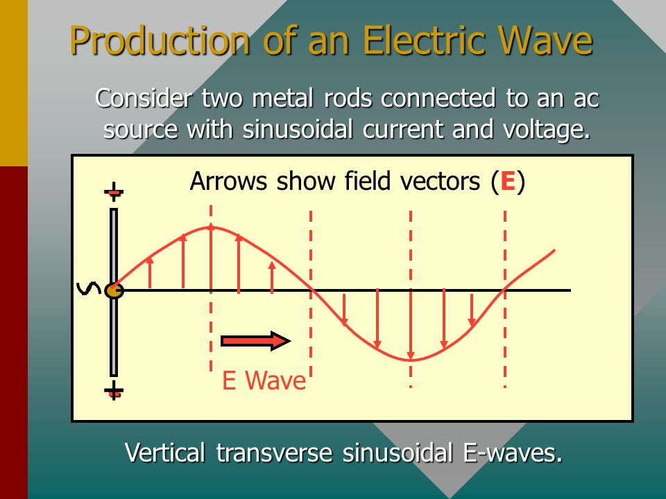 Maxwell's Theory (Cont.) 4.Moving charges (or an electric current) induce a magnetic field B.