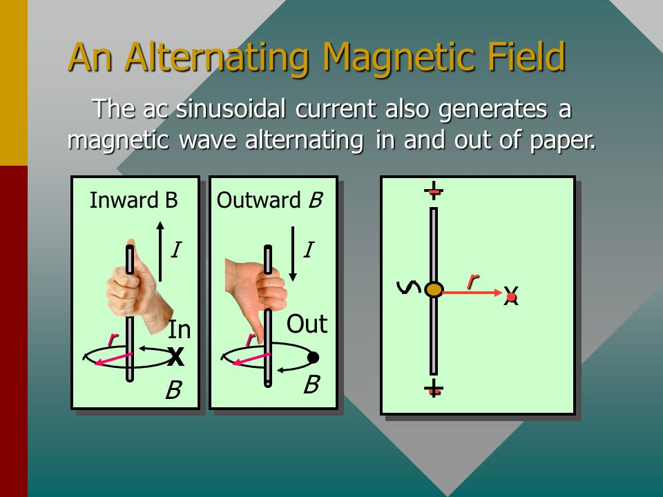 Production of an Electric Wave Consider two metal rods connected to an ac source with sinusoidal current and voltage.
