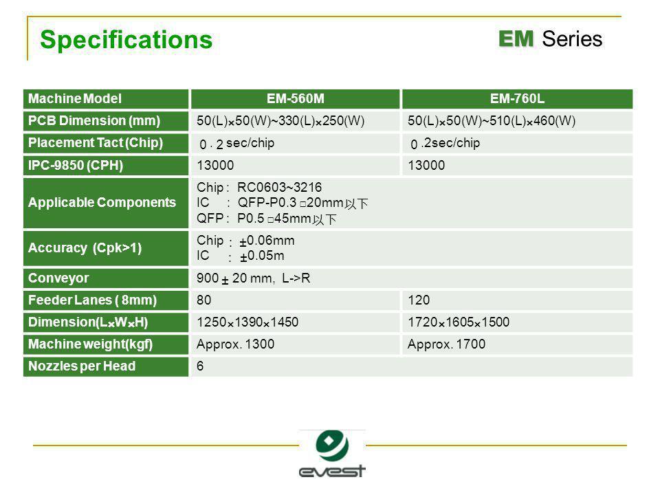 EM EM Series Specifications Machine ModelEM-560MEM-760L PCB Dimension (mm)50(L)×50(W)~330(L)×250(W)50(L)×50(W)~510(L)×460(W) Placement Tact (Chip) 0.