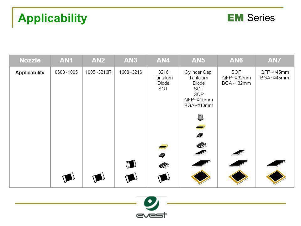 EM EM Series Applicability