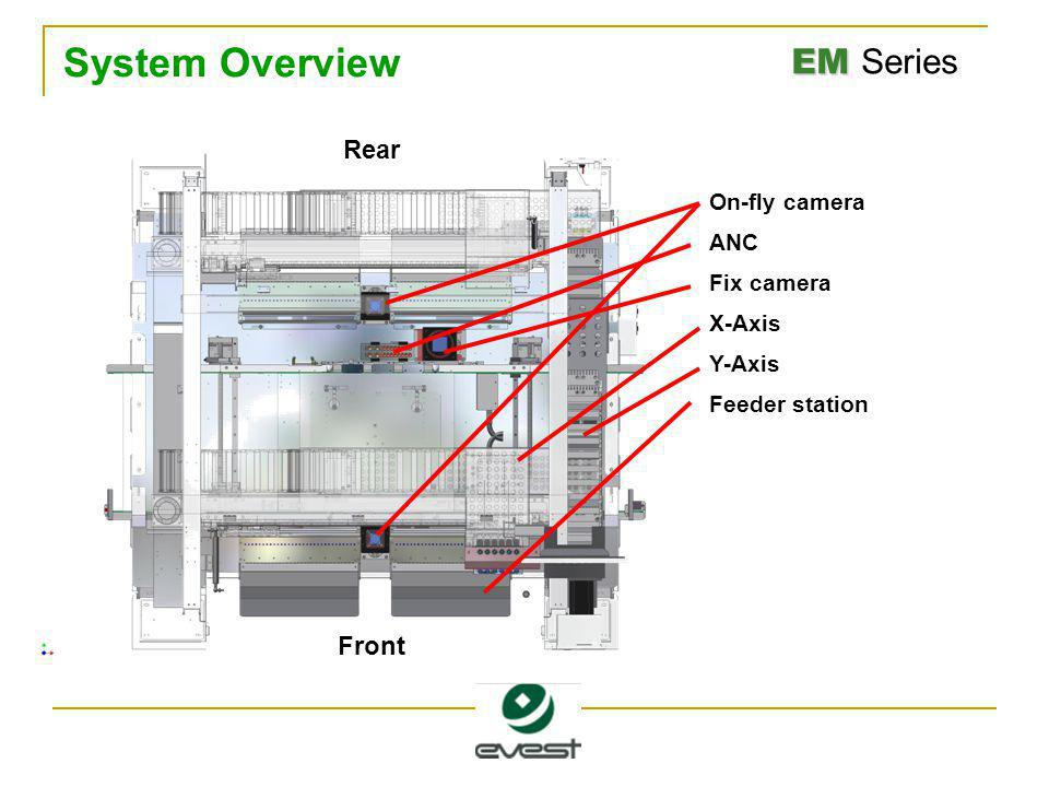 EM EM Series System Overview On-fly camera ANC Fix camera X-Axis Y-Axis Feeder station Front Rear