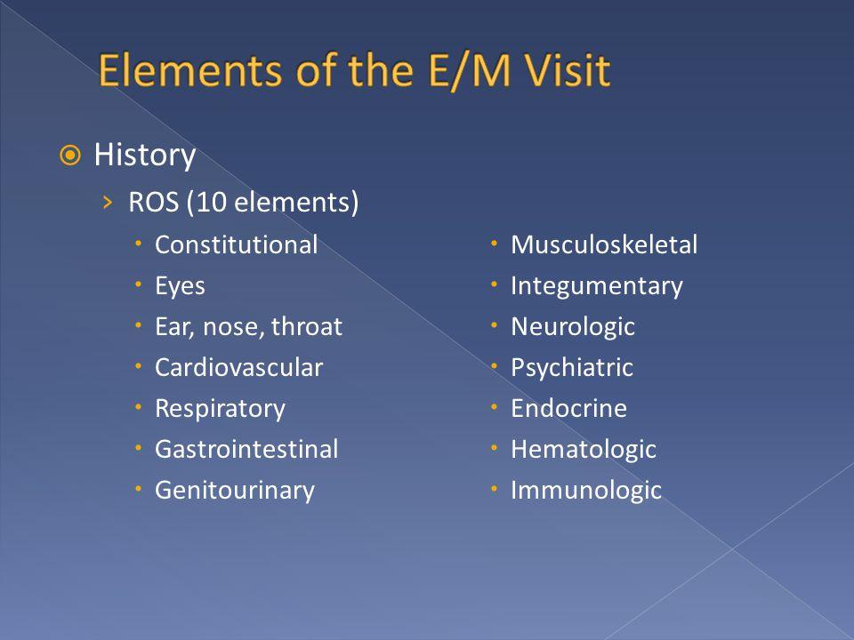  History › ROS (10 elements)  Constitutional  Eyes  Ear, nose, throat  Cardiovascular  Respiratory  Gastrointestinal  Genitourinary  Musculoskeletal  Integumentary  Neurologic  Psychiatric  Endocrine  Hematologic  Immunologic