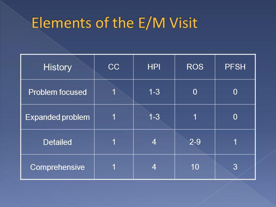 History CCHPIROSPFSH Problem focused11-300 Expanded problem11-310 Detailed142-91 Comprehensive14103