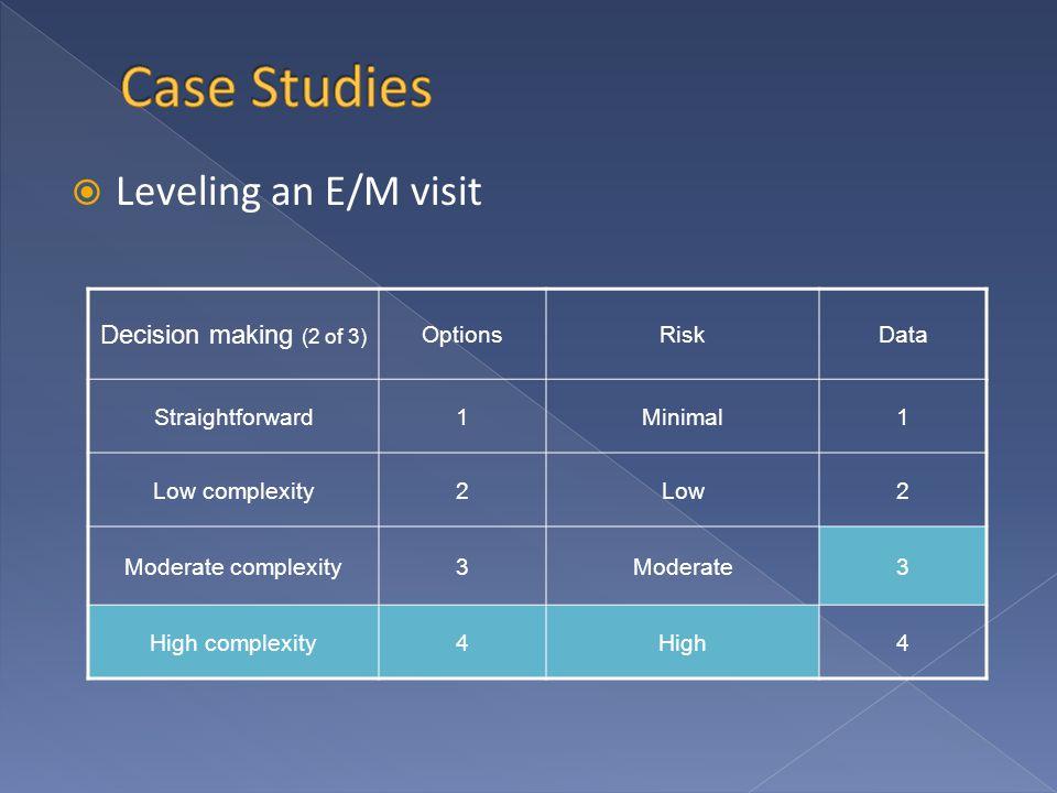  Leveling an E/M visit Decision making (2 of 3) OptionsRiskData Straightforward1Minimal1 Low complexity2Low2 Moderate complexity3Moderate3 High complexity4High4
