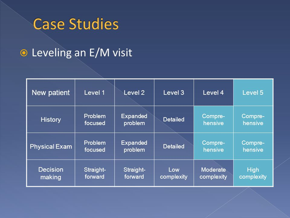  Leveling an E/M visit New patient Level 1Level 2Level 3Level 4Level 5 History Problem focused Expanded problem Detailed Compre- hensive Physical Exam Problem focused Expanded problem Detailed Compre- hensive Decision making Straight- forward Low complexity Moderate complexity High complexity