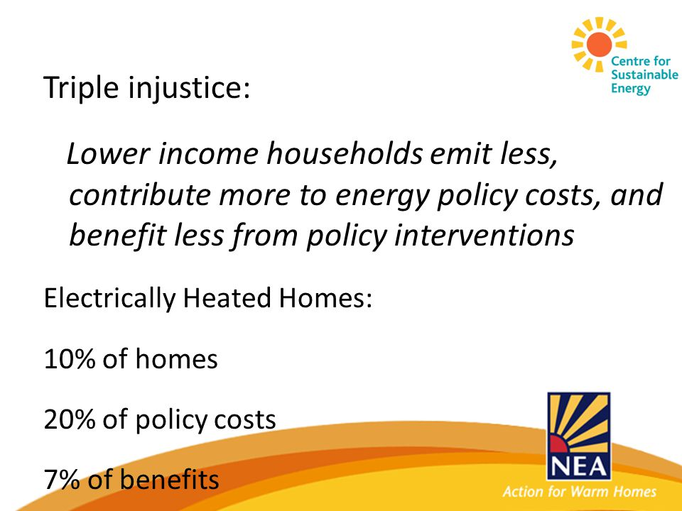 Triple injustice: Lower income households emit less, contribute more to energy policy costs, and benefit less from policy interventions Electrically Heated Homes: 10% of homes 20% of policy costs 7% of benefits