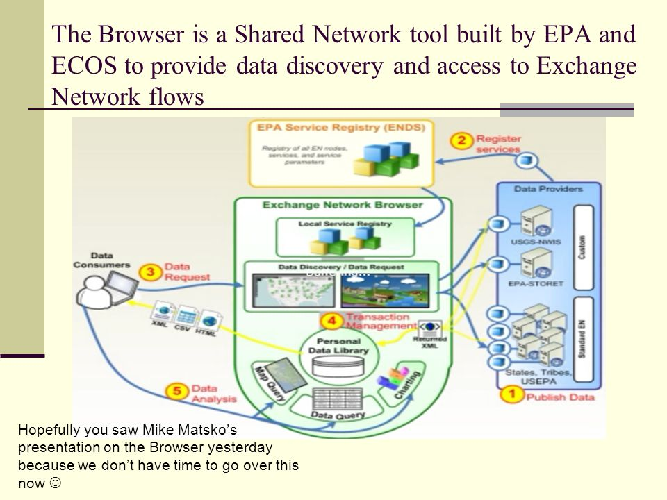 The Browser is a Shared Network tool built by EPA and ECOS to provide data discovery and access to Exchange Network flows Hopefully you saw Mike Matsko's presentation on the Browser yesterday because we don't have time to go over this now