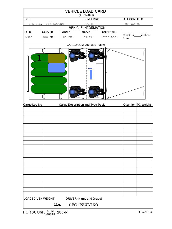 VEHICLE LOAD CARD (TB 55-46-1) VEHICLE INFORMATION TYPELENGTHWIDTHHEIGHTEMPTY WT CB/CG is_____inches from CARGO COMPARTMENT VIEW Cargo Loc NoCargo Description and Type PackQuantityPC Weight LOADED VEH WEIGHTDRIVER (Name and Grade) FORSCOM FORM 1 Aug 80 285-R 5 1/2X8 1/2 UNITBUMPER NODATE COMPILED HHC STB, 13 TH COSCOM HQ 8 09 JAN 03 M998 180 IN.