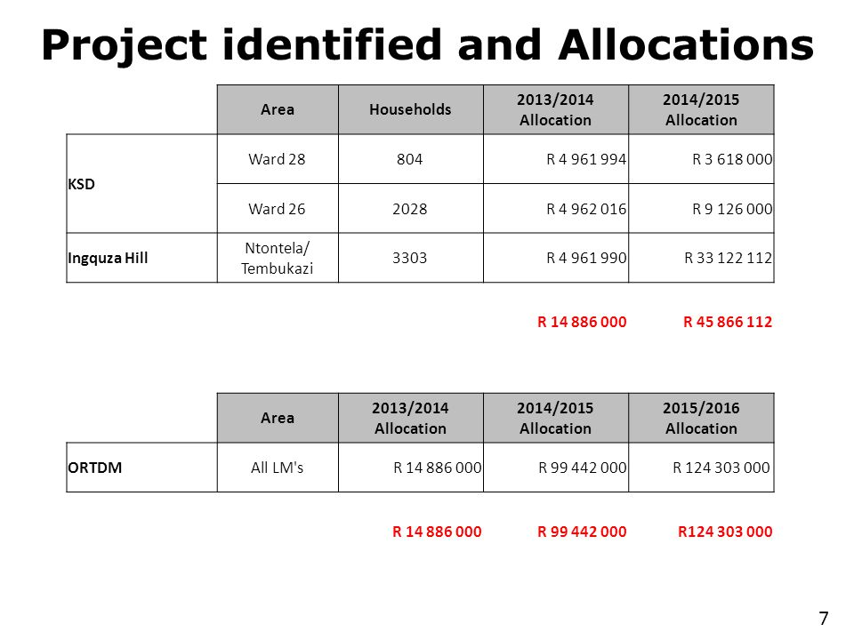 Project identified and Allocations 7 AreaHouseholds 2013/2014 Allocation 2014/2015 Allocation KSD Ward 28804R 4 961 994R 3 618 000 Ward 262028R 4 962