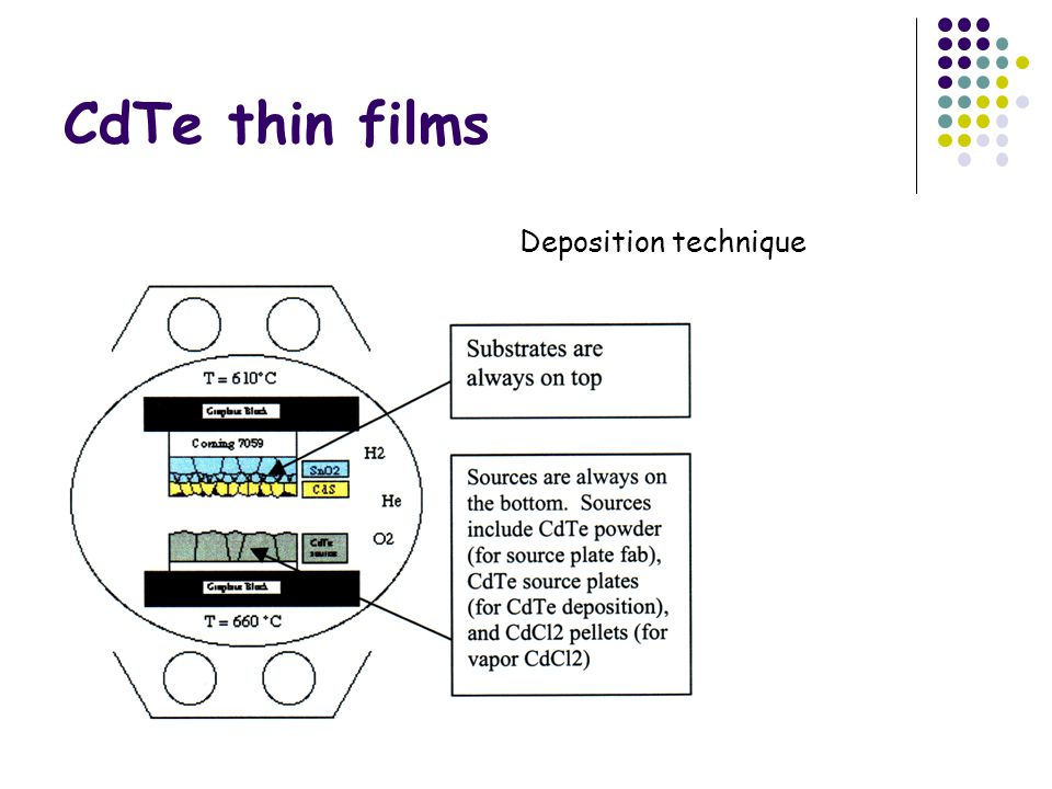 CdTe thin films Deposition technique