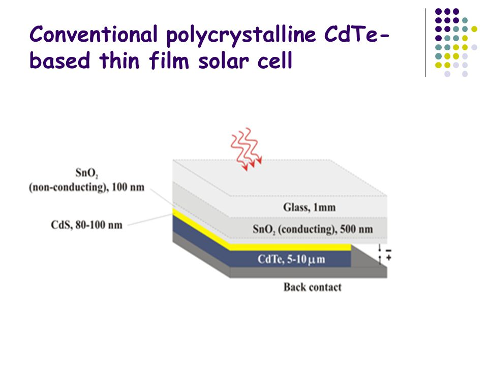 Conventional polycrystalline CdTe- based thin film solar cell