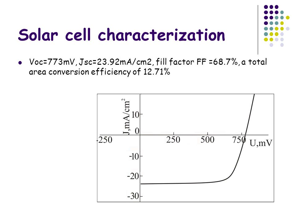 Solar cell characterization Voc=773mV, Jsc=23.92mA/cm2, fill factor FF =68.7%, a total area conversion efficiency of 12.71%