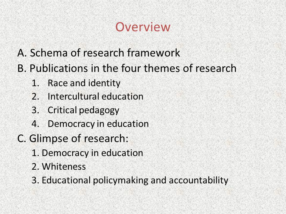 Overview A. Schema of research framework B.