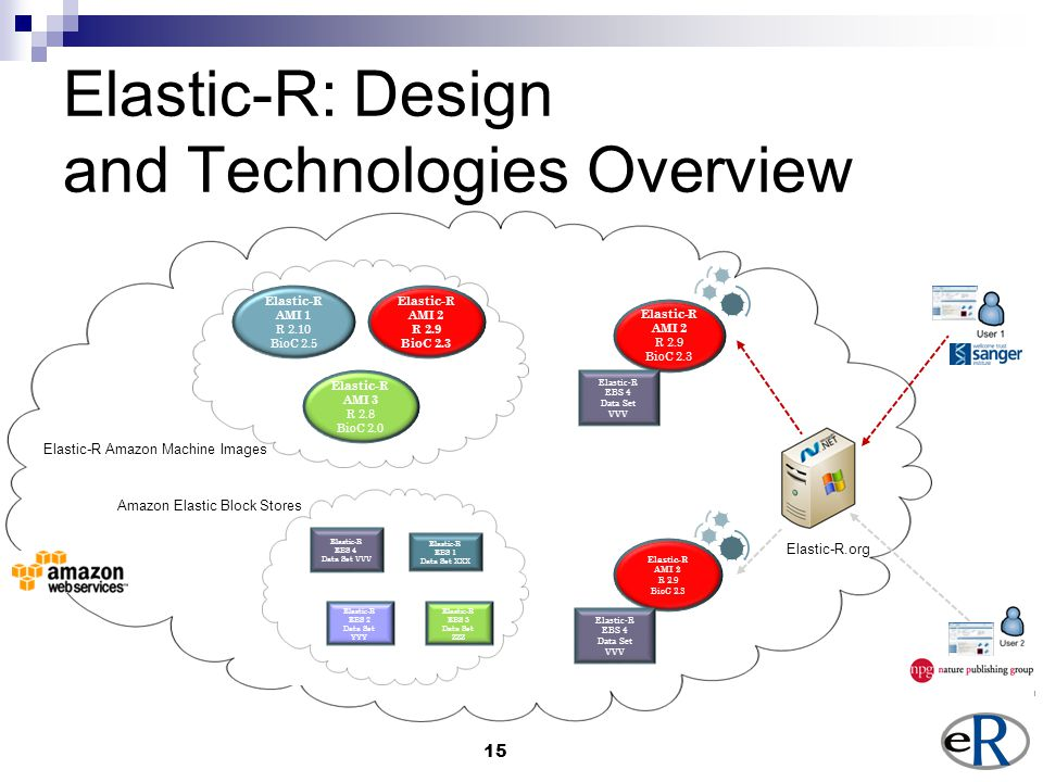 15 Elastic-R: Design and Technologies Overview Elastic-R AMI 1 R 2.10 BioC 2.5 Elastic-R AMI 2 R 2.9 BioC 2.3 Elastic-R AMI 3 R 2.8 BioC 2.0 Elastic-R Amazon Machine Images Elastic-R EBS 1 Data Set XXX Elastic-R EBS 2 Data Set YYY Elastic-R EBS 3 Data Set ZZZ Elastic-R EBS 4 Data Set VVV Elastic-R AMI 2 R 2.9 BioC 2.3 Elastic-R EBS 4 Data Set VVV Amazon Elastic Block Stores Elastic-R AMI 2 R 2.9 BioC 2.3 Elastic-R.org Elastic-R EBS 4 Data Set VVV