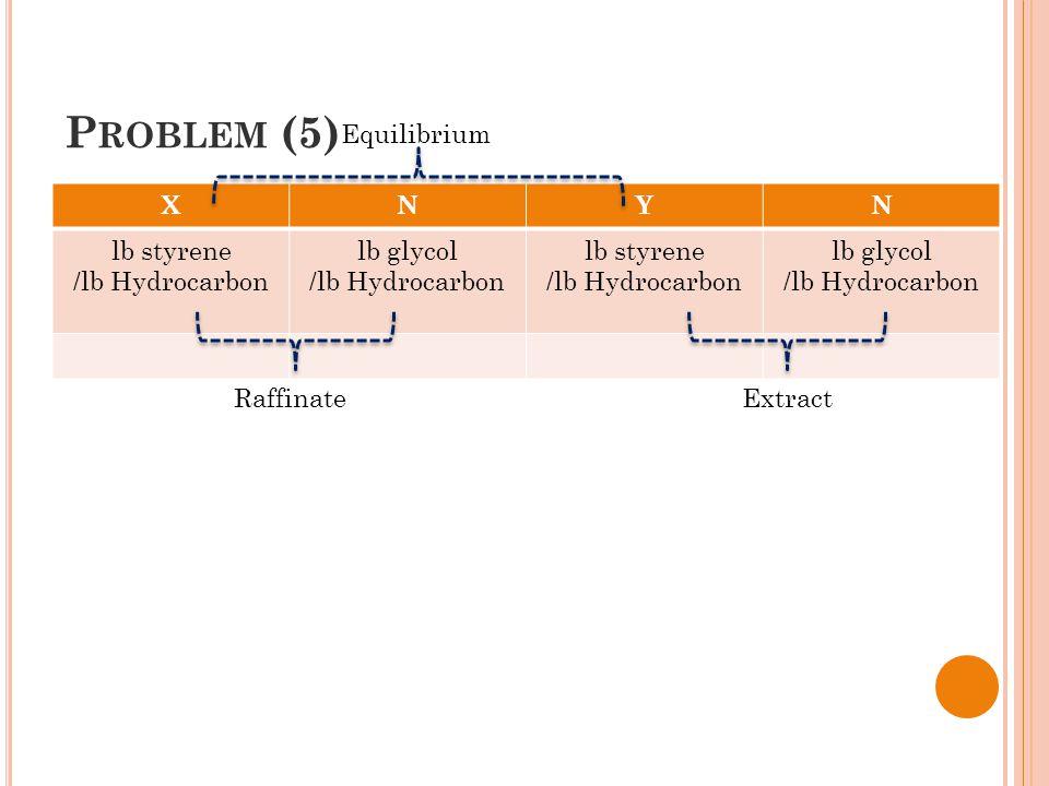 P ROBLEM (5) NYNX lb glycol /lb Hydrocarbon lb styrene /lb Hydrocarbon lb glycol /lb Hydrocarbon lb styrene /lb Hydrocarbon Raffinate Equilibrium Extract