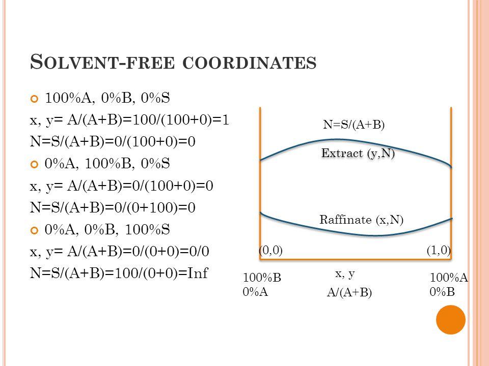 S OLVENT - FREE COORDINATES 100%A, 0%B, 0%S x, y= A/(A+B)=100/(100+0)=1 N=S/(A+B)=0/(100+0)=0 0%A, 100%B, 0%S x, y= A/(A+B)=0/(100+0)=0 N=S/(A+B)=0/(0+100)=0 0%A, 0%B, 100%S x, y= A/(A+B)=0/(0+0)=0/0 N=S/(A+B)=100/(0+0)=Inf Extract (y,N) Raffinate (x,N) N=S/(A+B) (1,0)((0,0 100%A 0%B 100%B 0%A A/(A+B) x, y