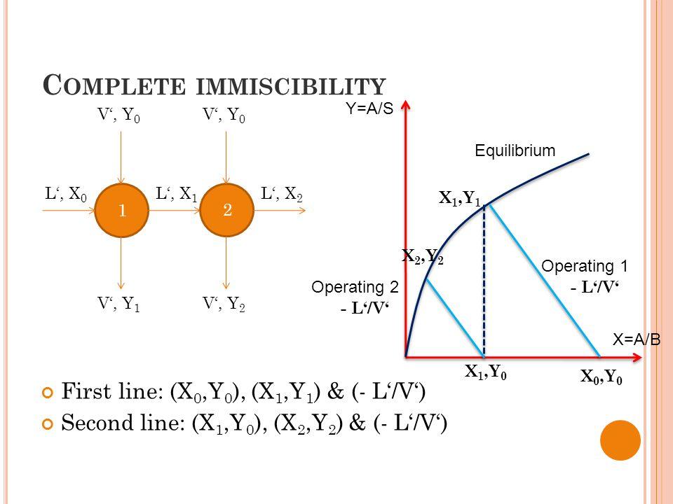 C OMPLETE IMMISCIBILITY First line: (X 0,Y 0 ), (X 1,Y 1 ) & (- L'/V') Second line: (X 1,Y 0 ), (X 2,Y 2 ) & (- L'/V') 1 2 L', X 0 L', X 1 L', X 2 V', Y 0 V', Y 2 V', Y 1 Y=A/S X=A/B Equilibrium Operating 1 X 0,Y 0 X 1,Y 1 - L'/V' Operating 2 - L'/V' X 1,Y 0 X 2,Y 2