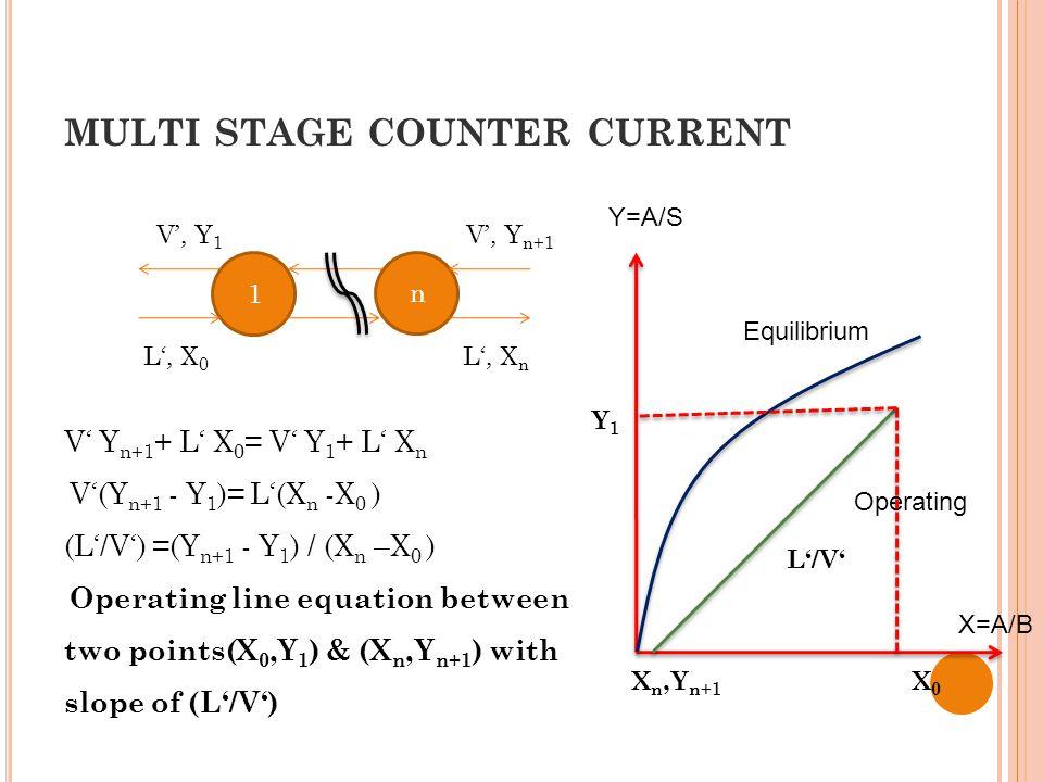 MULTI STAGE COUNTER CURRENT V' Y n+1 + L' X 0 = V' Y 1 + L' X n V'(Y n+1 - Y 1 )= L'(X n -X 0 ) (L'/V') =(Y n+1 - Y 1 ) / (X n –X 0 ) Operating line equation between two points(X 0,Y 1 ) & (X n,Y n+1 ) with slope of (L'/V') 1 n L', X 0 V', Y n+1 V', Y 1 L', X n Y=A/S X=A/B Equilibrium Operating L'/V' X n,Y n+1 X0X0 Y1Y1