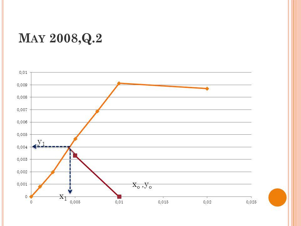 M AY 2008,Q.2 x1x1