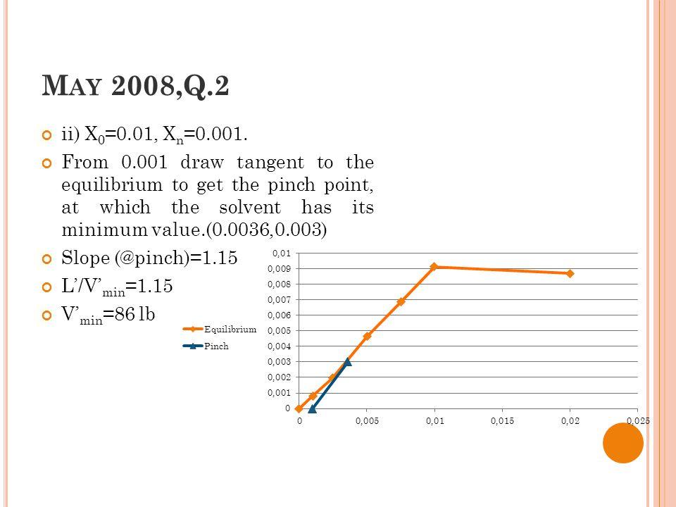 M AY 2008,Q.2 ii) X 0 =0.01, X n =0.001.