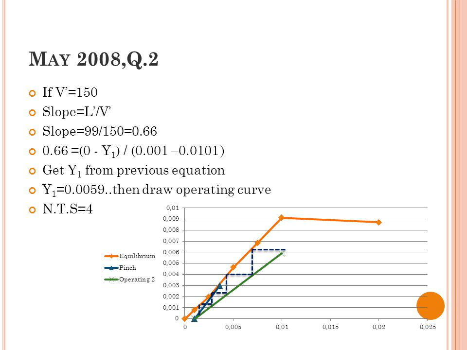 M AY 2008,Q.2 If V'=150 Slope=L'/V' Slope=99/150=0.66 0.66 =(0 - Y 1 ) / (0.001 –0.0101 ) Get Y 1 from previous equation Y 1 =0.0059..then draw operating curve N.T.S=4