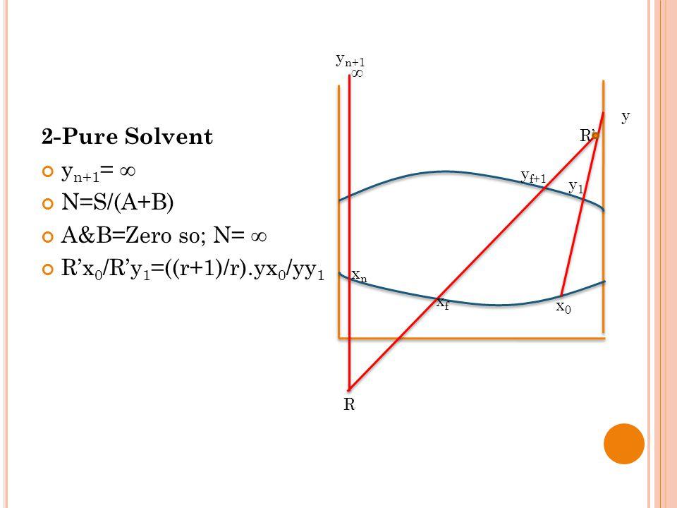 2-Pure Solvent y n+1 = ∞ N=S/(A+B) A&B=Zero so; N= ∞ R'x 0 /R'y 1 =((r+1)/r).yx 0 /yy 1 y y n+1 xnxn R xfxf R' y f+1 y1y1 x0x0 ∞