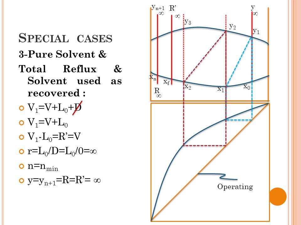 S PECIAL CASES 3-Pure Solvent & Total Reflux & Solvent used as recovered : V 1 =V+L 0 +D V 1 =V+L 0 V 1 -L 0 =R'=V r=L 0 /D=L 0 /0= ∞ n=n min y=y n+1 =R=R'= ∞ y n+1 xnxn R xfxf R' y1y1 y x0x0 ∞ ∞ ∞ ∞ x1x1 y2y2 x2x2 y3y3 Operating